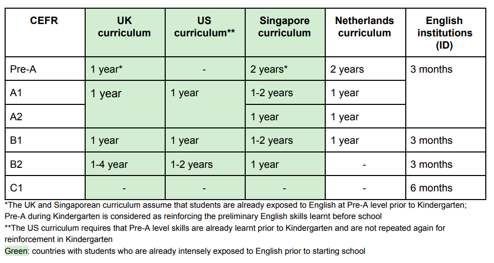 How Many Years Do You Need To Learn English Solve Education